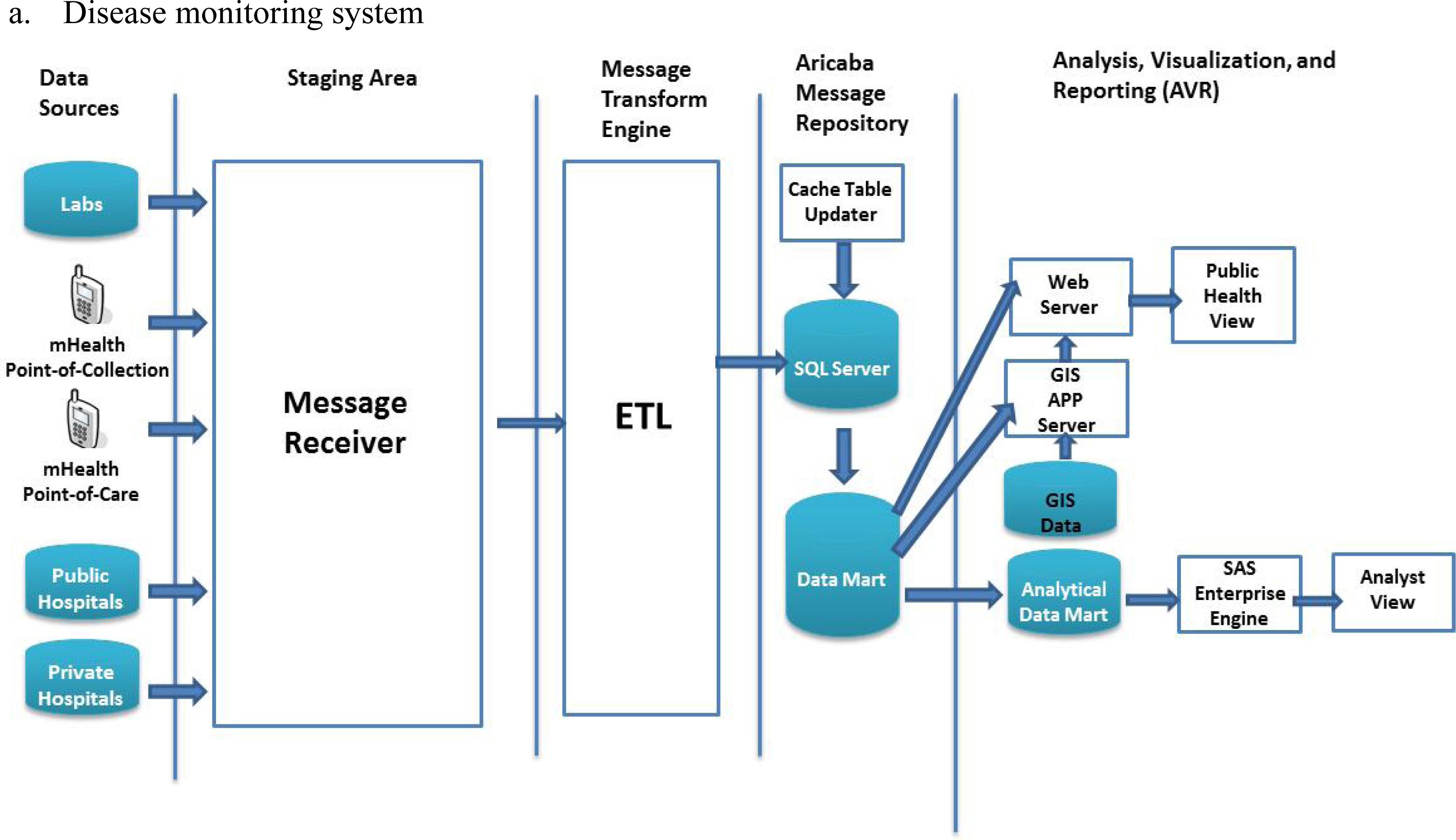 data warehouse term paper